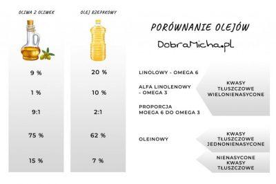 Porównanie Oleju Rzepakowego i Oliwy z Oliwek