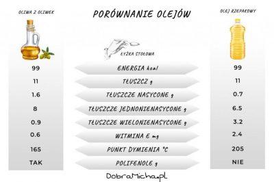Porównanie Oleju Rzepakowego i Oliwy z Oliwek (łyżka stołowa)